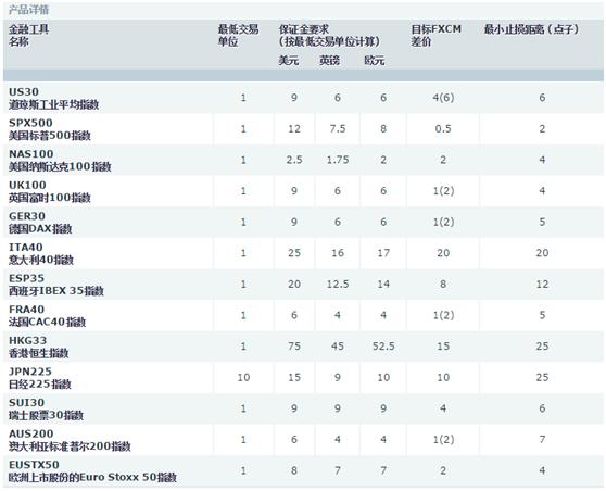 FXCM福汇:(CFD差价合约)福汇股票指数产品 - fxcm福汇宇汇国际图片 - yuhuifx.net