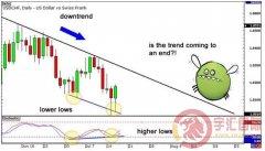 (4)如何交易背离