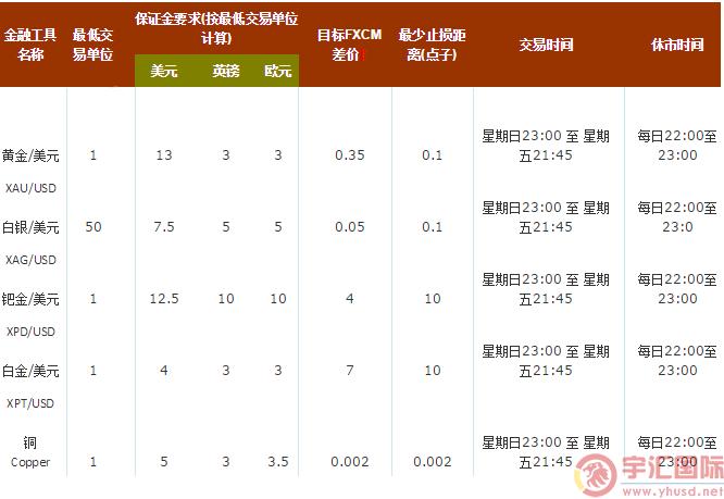 FXCM福汇:(CFD差价合约)贵金属 - fxcm福汇宇汇国际图片 - yuhuifx.net