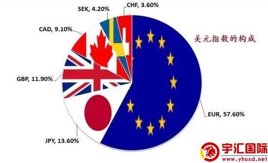 福汇平台交易美元指数波动一个点是多少钱? - 宇汇国际图片 - yuhuifx.net