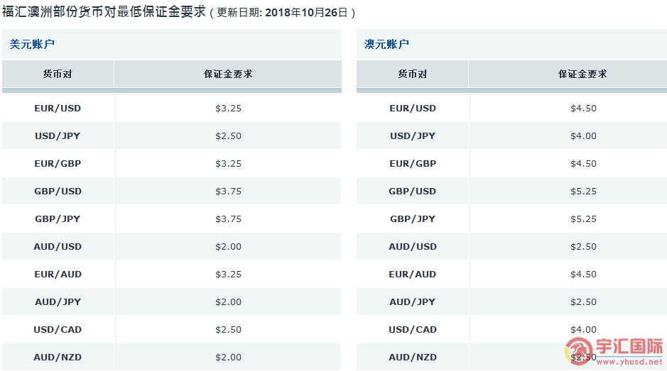 FXCM福汇平台产品交易点差大全 - 宇汇国际yuhuifx.net