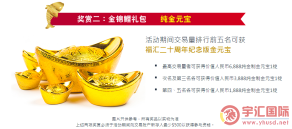FXCM福汇成立20周年最大回馈新老客户优惠活动终于来了 - 宇汇国际yuhuifx.net