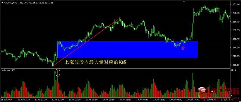 福汇FXCM:外汇交易中成交量的核心秘密,寻找最强阻力和突破点 - 宇汇国际yuhuifx.net